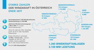 Wind Energy Austria 2019 wind turbine